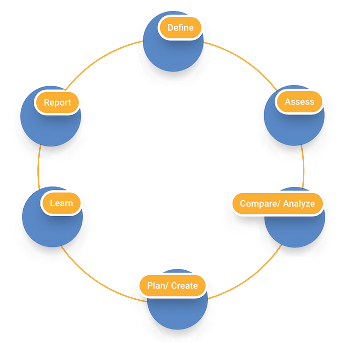 careLearning Competencey Management System Flow